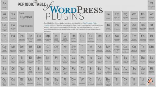 wordpress-bovitmeny-periodikus-rendszer - wordpress-bovitmeny-periodikus-rendszer-500x280