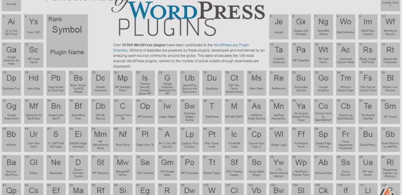 wordpress-bovitmeny-periodikus-rendszer